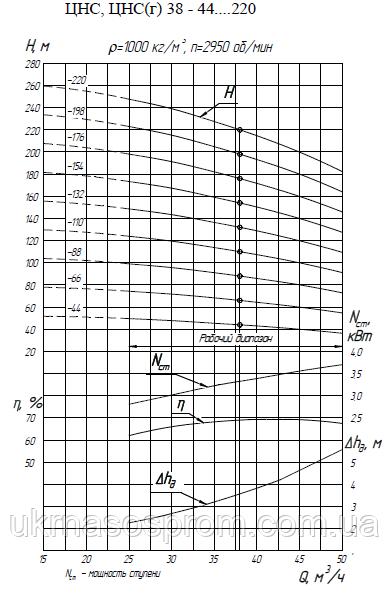 насос ЦНС 38-88 от производителя рабочие характеристики ЦНС 38-88
