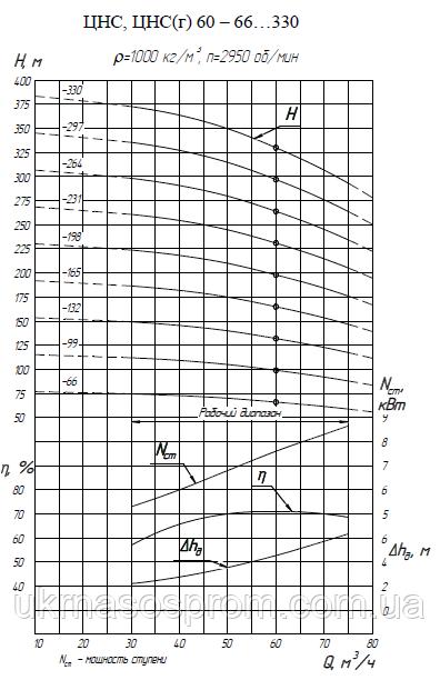 насос ЦНС 60-66 от производителя рабочие характеристики ЦНС 60-66