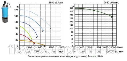 Насос дренажный высоконапорный Tsurumi тип LH-W23.0W, фото 2