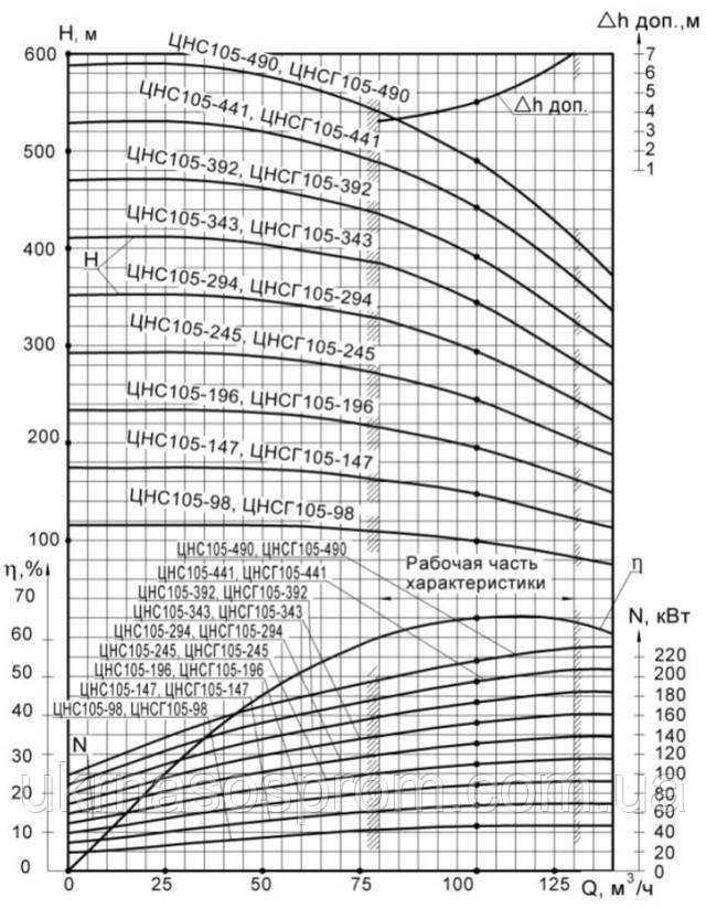 насос ЦНС 105-245 от производителя рабочие характеристики ЦНС 105-245