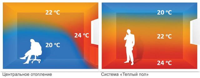 """Система """"Теплый пол"""""""