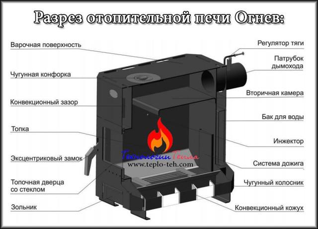 Печь Огнев в разрезе