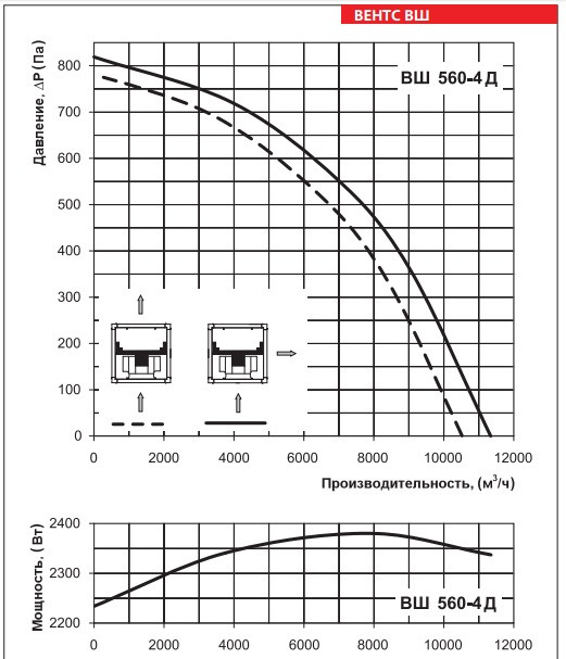 Аэродинамические показатели