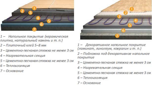 Схема укладки Теплолюкс ТЛОЭ