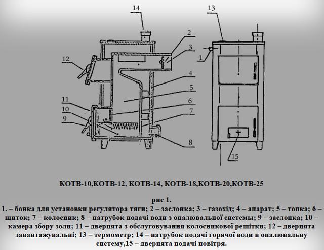 разрез классического твердотопливного котла огонек от 10 до 25 киловатт мощностью