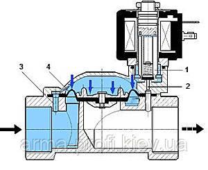 Электромагнитный клапан НЗ схема