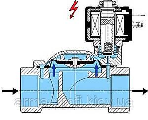 Схема электромагнитного клапана НЗ под напряжением