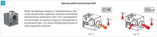 Принцип работы вентилятора ВЕНТС КАМ