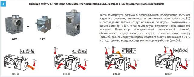 Принцип работы вентилятора ВЕНТС КАМ КФК