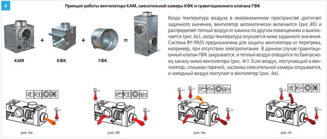 Принцип работы вентилятора ВЕНТС КАМ КФК+ГФК