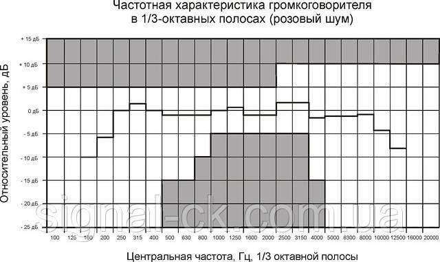 Частотная характеристика громкоговорителя 6АС100ПП