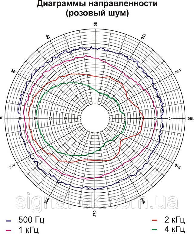 Диаграмма направленности громкоговорителя 6АС100ПП