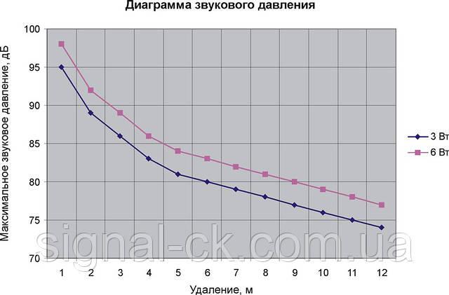 Діаграма звукового тиску гучномовця 6АС100ПП