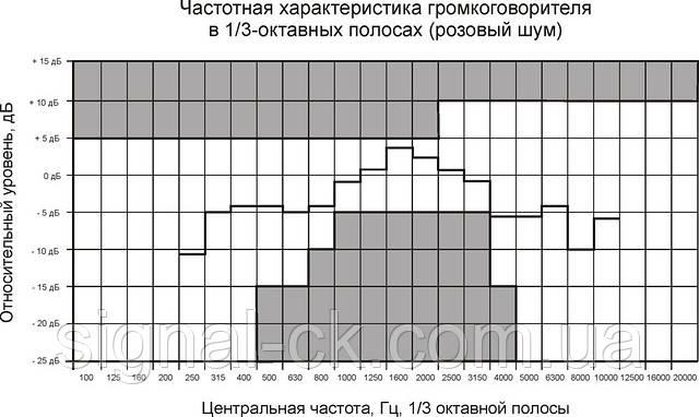 Частотная характеристика громкоговорителя 6АС100ПН