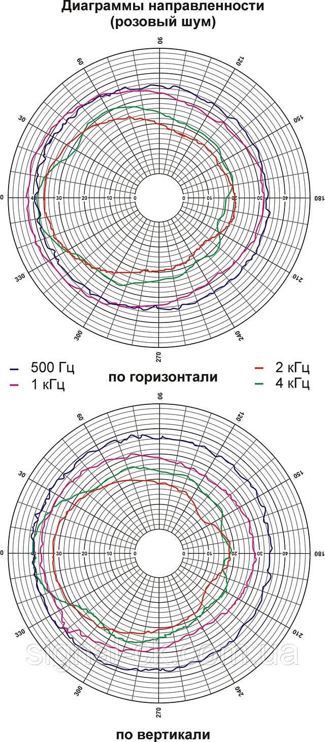 Диаграмма направленности громкоговорителя 6АС100ПН