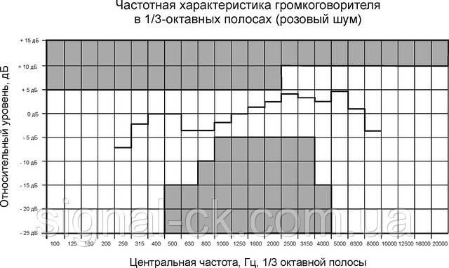 Частотная характеристика громкоговорителя 3АС100ПН
