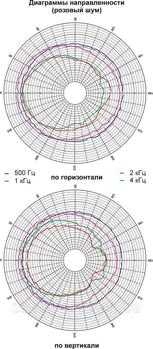 Диаграмма направленности громкоговорителя 3АС100ПН