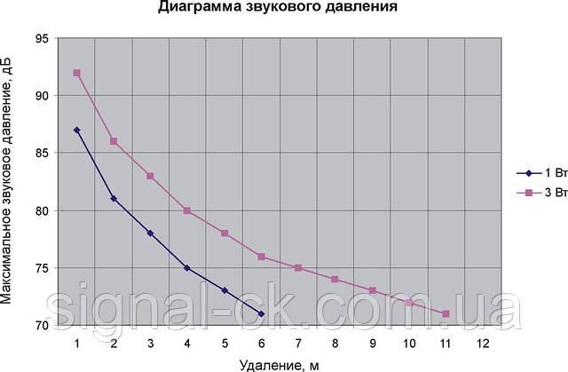Диаграмма звукового давления громкоговорителя 3АС100ПН