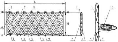 Сети рыболовные трехстенки (порежные) для промышленного лова