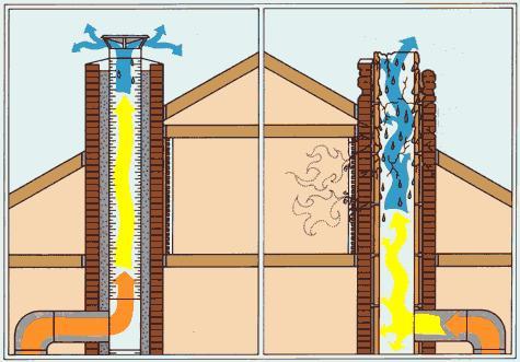 Много конденсата в дымоходе нормы пожарной безопасности дымоходов