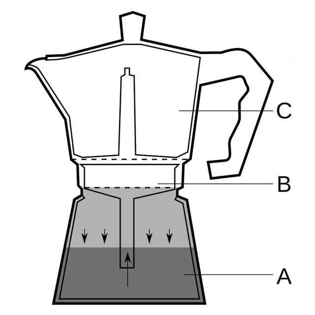 Схематическое представление гейзерной кофеварки