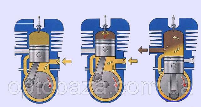 Принцип роботы двухтактного двигателя