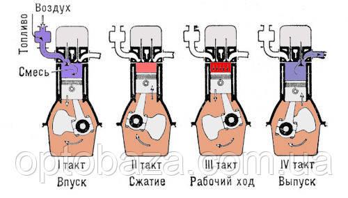 Принцип роботы дизельного двигателя