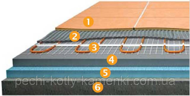 Схема укладки нагревательного мата Теплолюкс Tropix