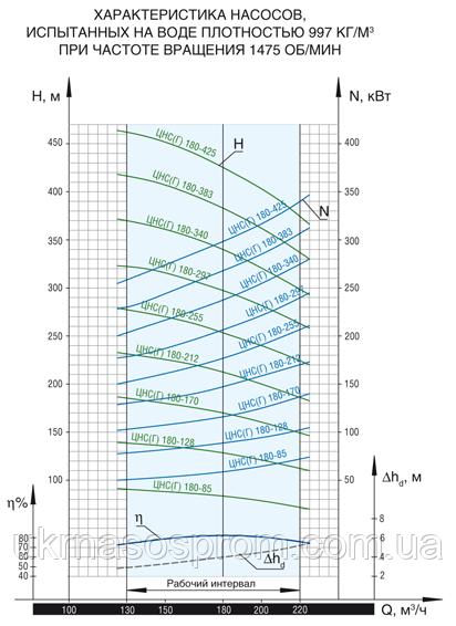насос ЦНС 180-297 от производителя рабочие характеристики ЦНС 180-297