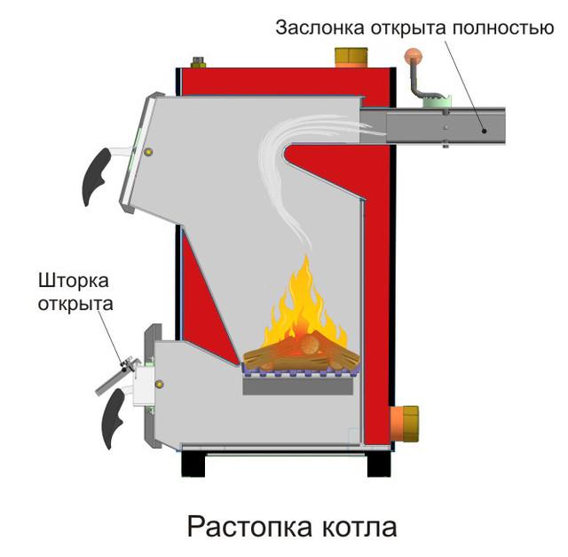 распалка дровяного котла carbon КСТО 14
