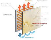 Керамические панели электроотопления ТеплоКерамик