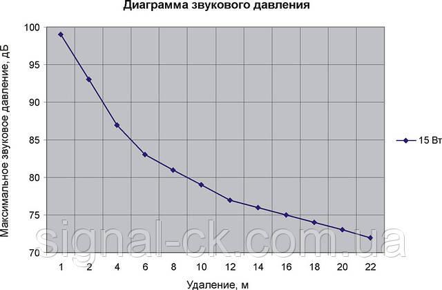 Диаграмма звукового давления 15АСК100ПН