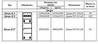 Двери трансформаторных подстанций