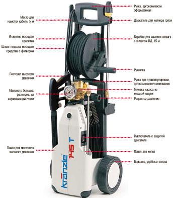 Аппараты высокого давления Kranzle