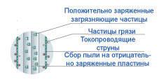 Воздухоочиститель-ионизатор Air Comfort GH2151, фото 3