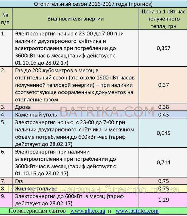 Стоимость тепловой энергии