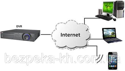 Подключение к видеорегистратору через Интернет
