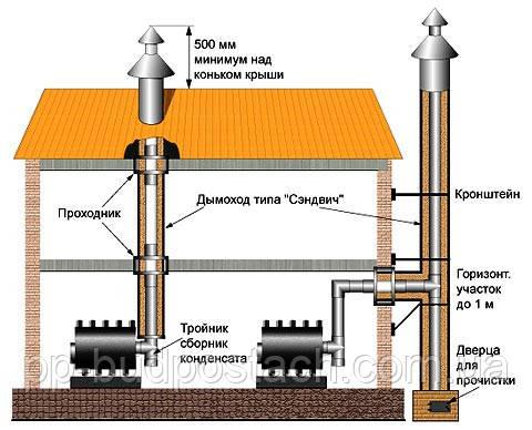 Правильная установка дымохода от котла монтаж дымоходов сэндвич камины