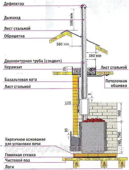 Как сделать дымоход для газового котла в доме своими руками. Основные строительные требования.