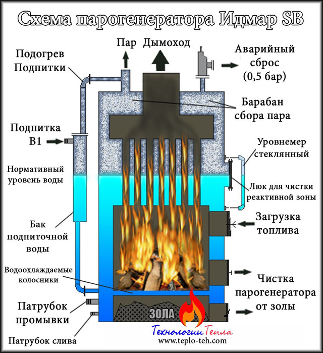Схема твердотопливного парогенератора