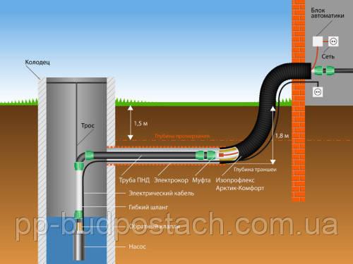 Как утеплить водопровод при сезонном или постоянном проживании
