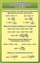 Стенд Основні Тригонометричні формули - 3384