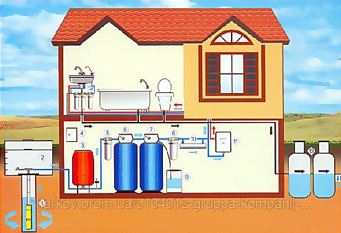 Схема водоснабжения загородного дома с применением гидроаккумулятора