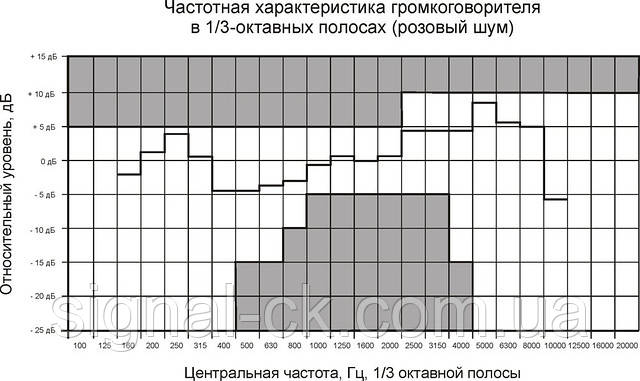 Частотная характеристика 3АС100ПП