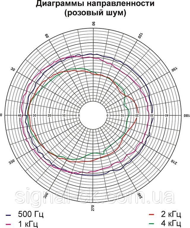 Диаграмма направленности 3АС100ПП