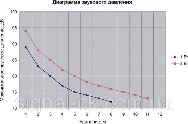 Диаграмма звукового давления 3АС100ПП