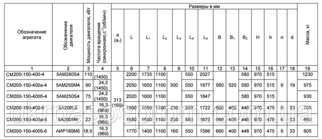 насос СМ 250-200-400/4 чертеж цена размеры производитель