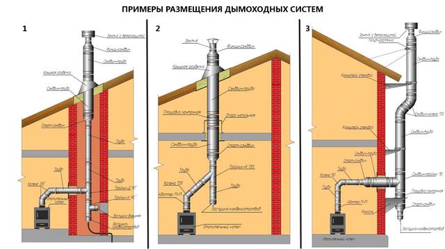 схема размещения дымохода