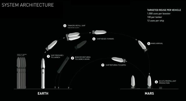 Элон Маск за колонизацию Марса