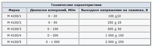 Мегаоометр М-4100 мегометр м4100
